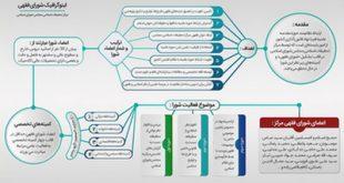 اینفوگرافی شورای فقهی مرکز تحقیقات اسلامی مجلس